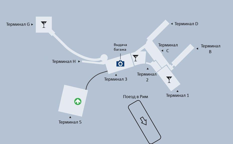 Схема аэропорта Фьюмичино в Риме