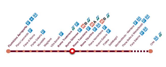 Схема остановок городской электрички с Фьюмичино в Рим